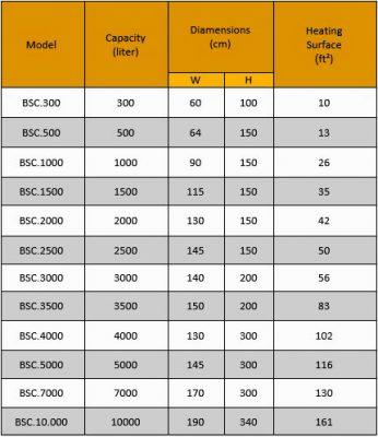 جدول منابع کویلی-منبع کویلی
