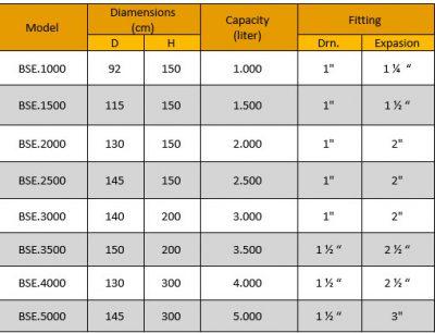 جدول منبع انبساط