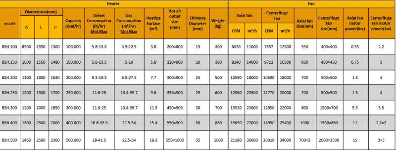 جدول هیتر هوای گرم